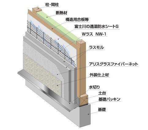 富士川ラスモルノンクラック工法